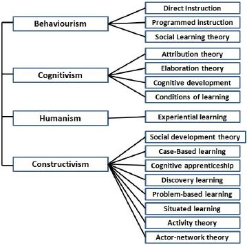Lähipäiväilyä ja teoriaa: Oppimiskäsitykset